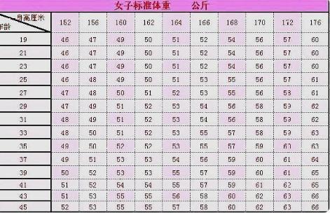 身高标准体重_身高160标准体重是多少_身高150的标准体重